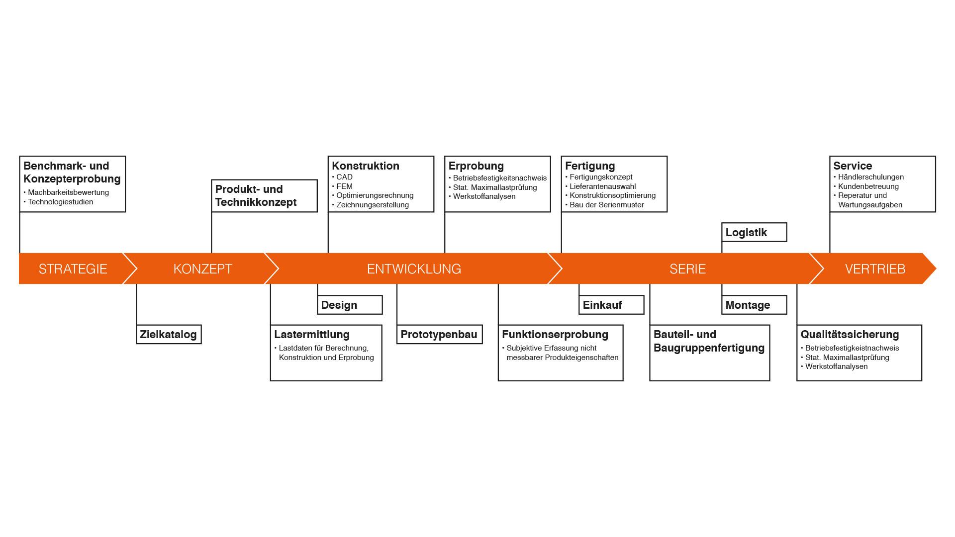 Leistungsspektrum der Electrolyte GmbH